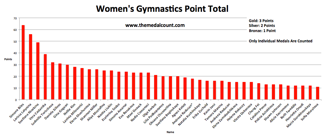 The more I tinker/play with data, the more it reveals the brilliance and historic dominance of Simone Biles.